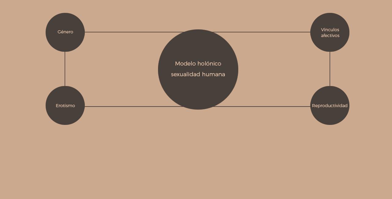 Hablando de Sexualidad: El Modelo Holónico